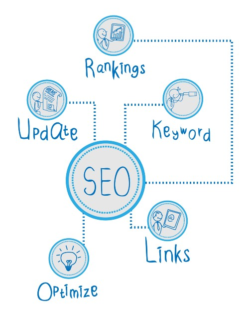Dental SEO – Search Engine Optimisation